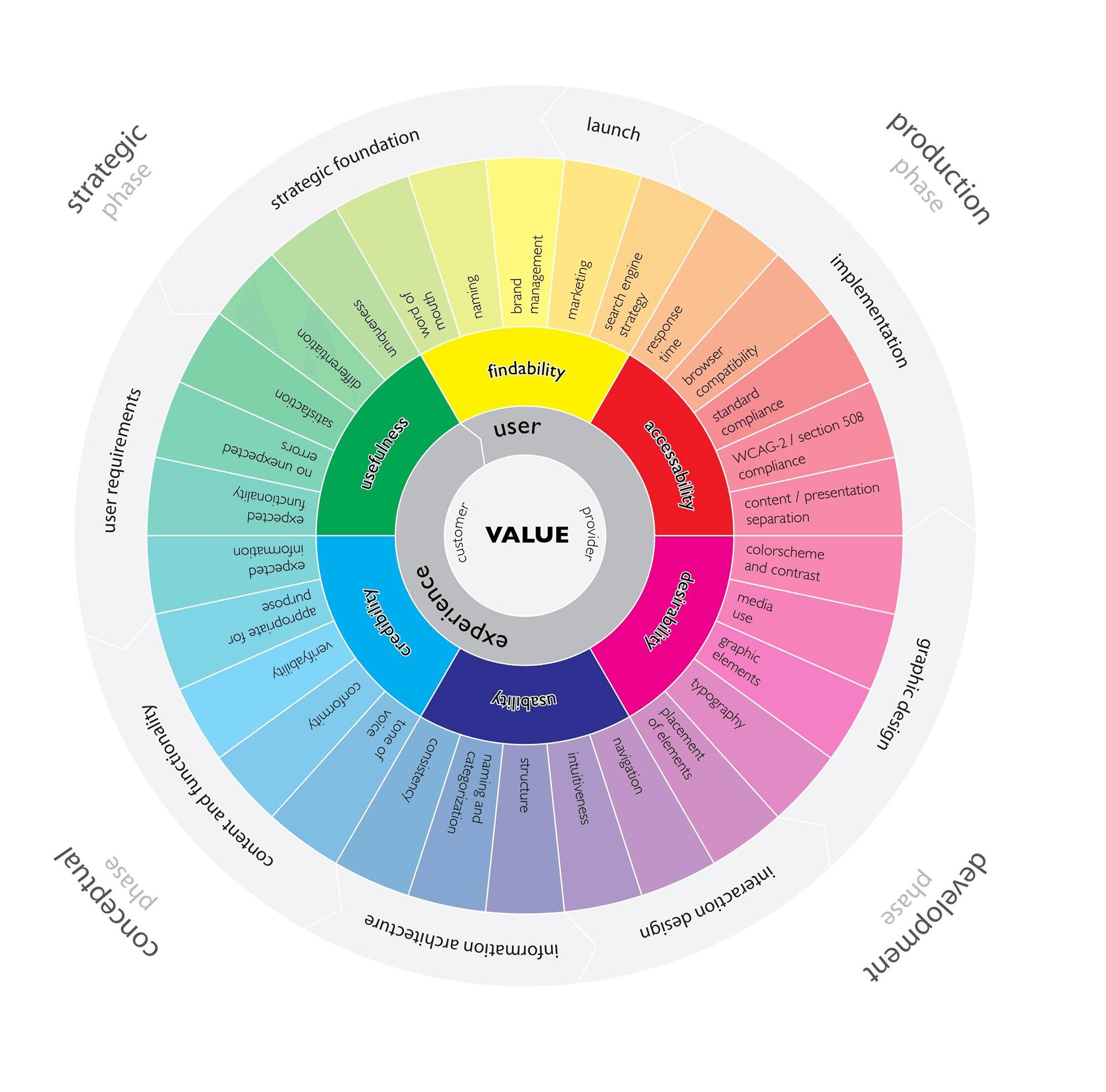 L'user experience wheel pour bien comprendre comment faire de l'ux design